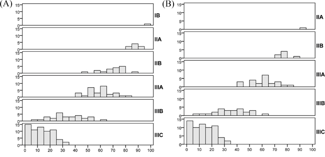 Histograms of the MSKCC nomogram-predicted probabilities within each AJCC stage.