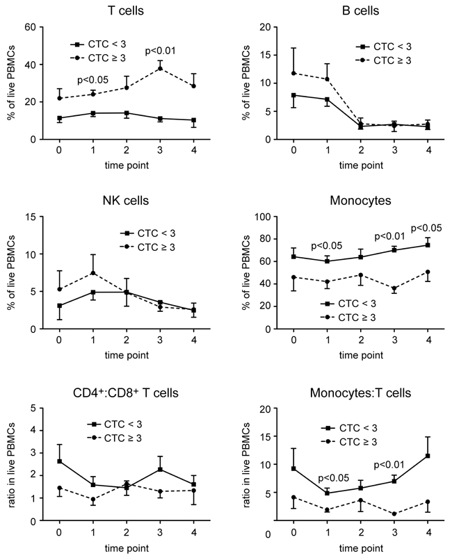 Changes in the frequency of different leukocyte subsets in PBMCs of HNSCC patients in the course of CRT.