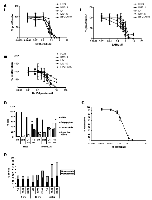 CHR-3996 inhibits the proliferation of myeloma cells and induces apoptosis.