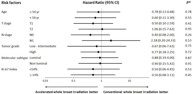 Hazard ratios for ipsilateral breast tumor relapse in subgroup of patients with related risk factors.