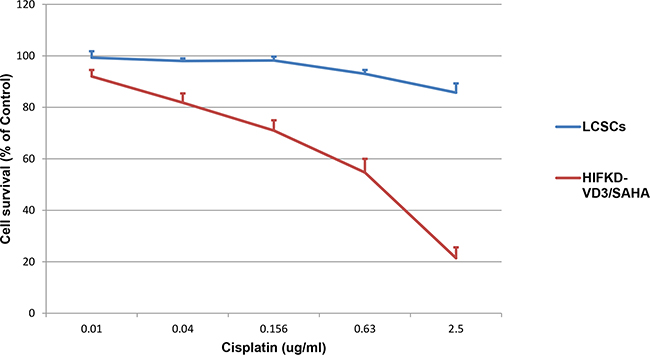 HIF1α-KD-VD3/SAHA induced cells were more sensitive to cytotoxic effect of cisplatin compared to parental LACSCs.