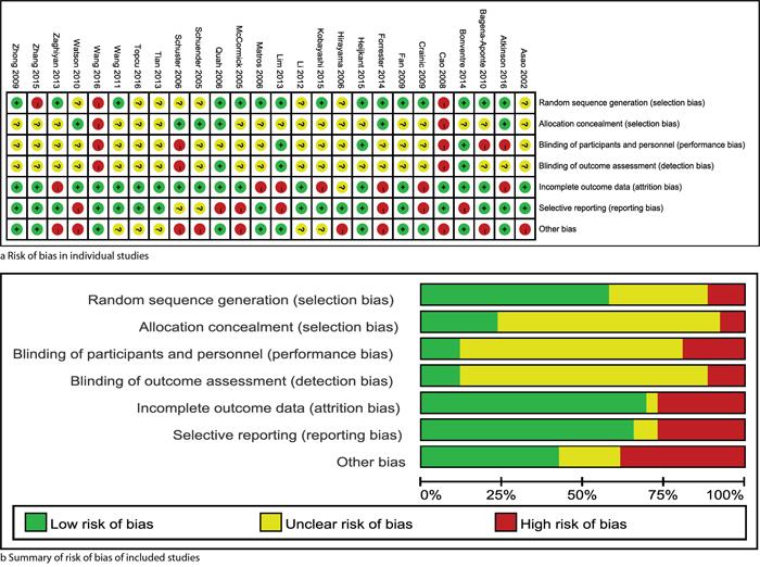 Risk of bias: risk of bias in individual trials