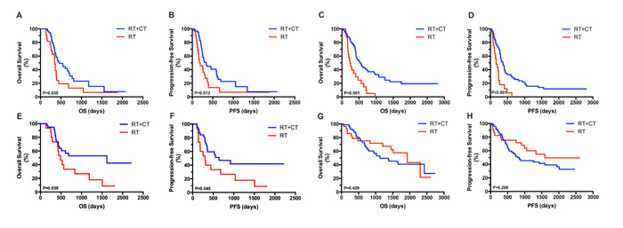 Kaplan–Meier analysis of OS and PFS according to tumor grade and treatment assignment in OP and YP groups.