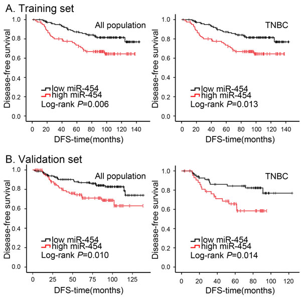 Kaplan-Meier analysis of DFS in breast cancer patients with high or low miR-454 expression.