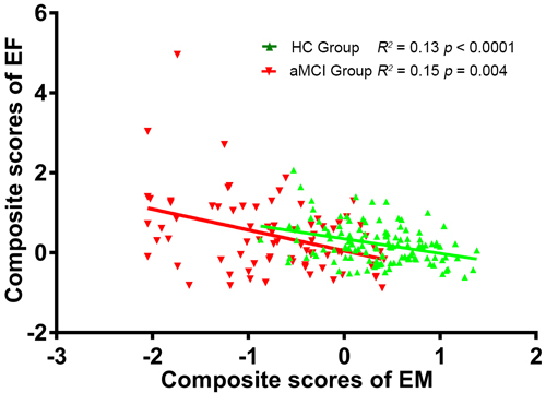 Negative correlation between EM scores and time taken to complete the EF test in the aMCI (R2 = 0.15,