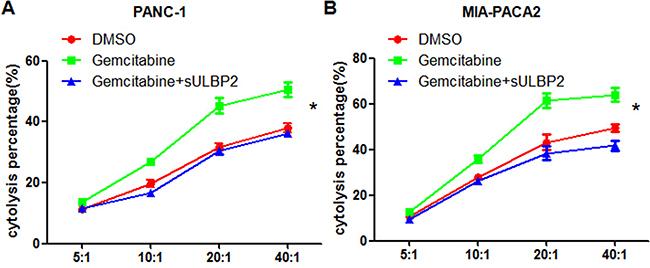 Gemcitabine enhances NK cells cytotoxicity to PANC-1 and MIA PACA-2 cells via sULBP2.