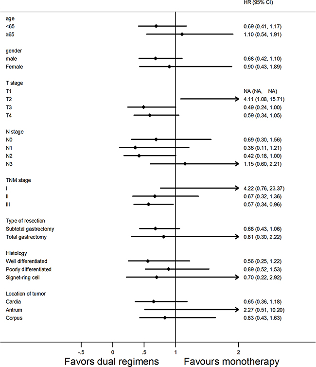 Forest plot of overall survival (OS) according to the regimens of adjuvant chemotherapy in subgroup analysis.