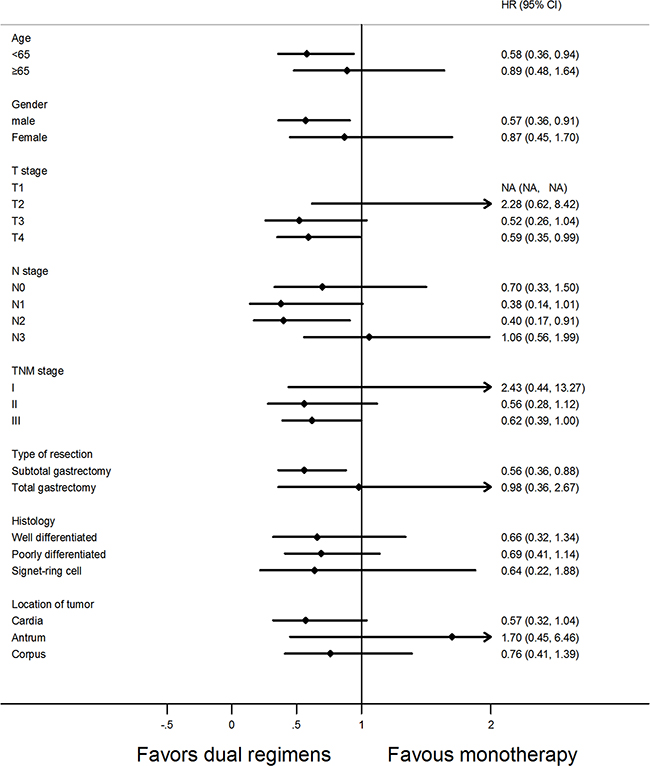 Forest plot of disease-free survival (DFS) according to the regimens of adjuvant chemotherapy in subgroup analysis.