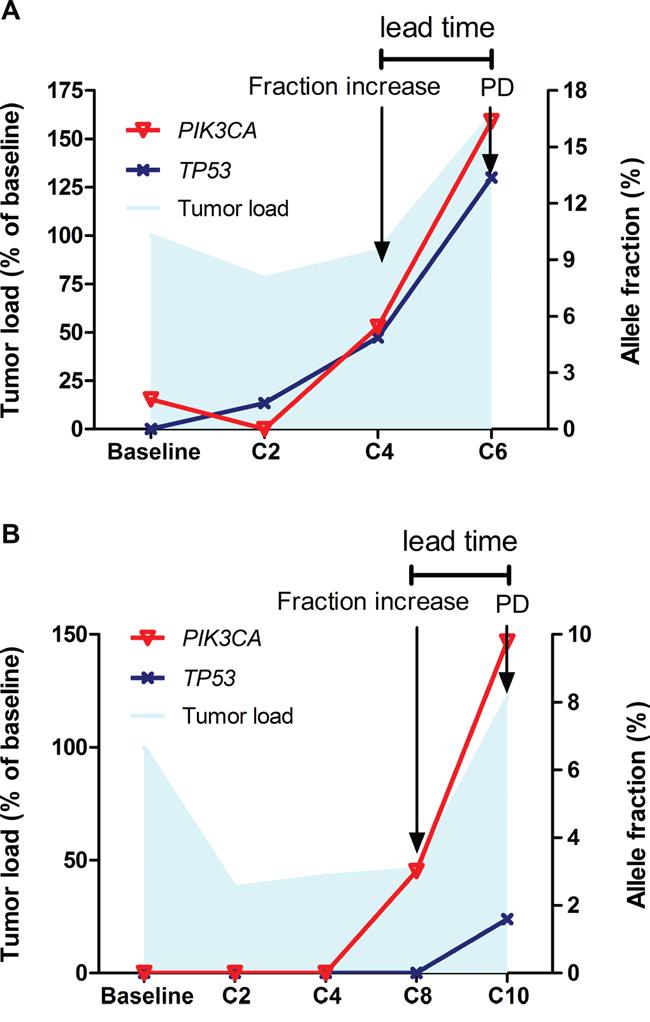 Dynamics of somatic mutations in ctDNA.