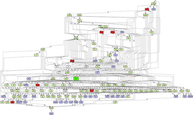 Integrated master regulatory gene network in PLACs of c-Myc transgenic mice.