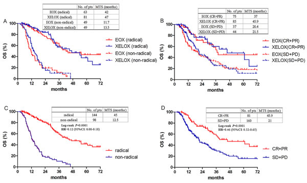 Overall survival according to resection and response.