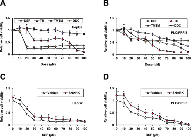 Inhibition of SNARK-promoted HCC cell proliferation by DSF.