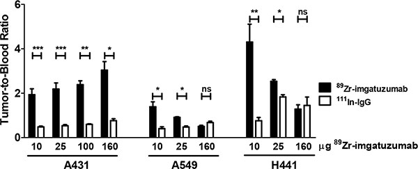 Tumor-to-blood ratios of 89Zr-imgatuzumab and 111In-IgG for indicated doses in A431, A549 and H441 xenograft bearing mice.