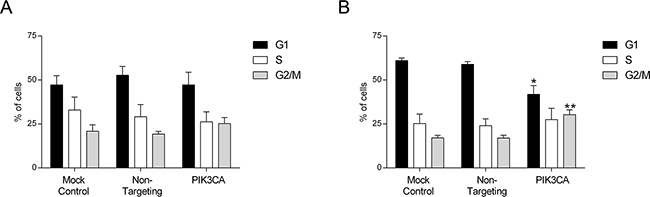 Inhibition of PI3K p110α induces cell cycle arrest in SW480 CRC cells.