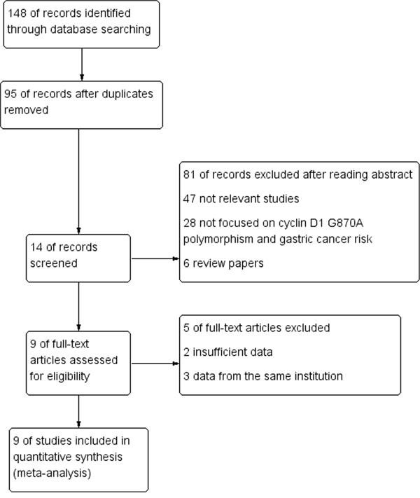 Flow chart of studies selection in this meta-analysis.