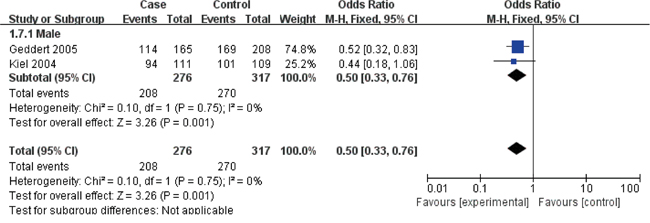 Forest plots of the cyclin D1 (CCND1) G870A polymorphism and gastric cancer risk in the Male subgroup (AA + GA vs. GG).