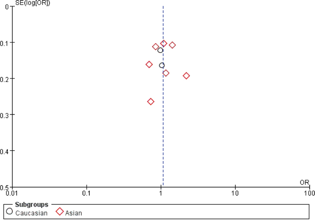Funnel plot assessing evidence of publication bias from 9 studies (A vs. G).
