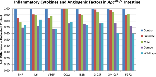 The combination of MBZ plus sulindac decrease inflammatory cytokines and angiogenic factors in the ApcMin/+ intestine more than either drug alone.