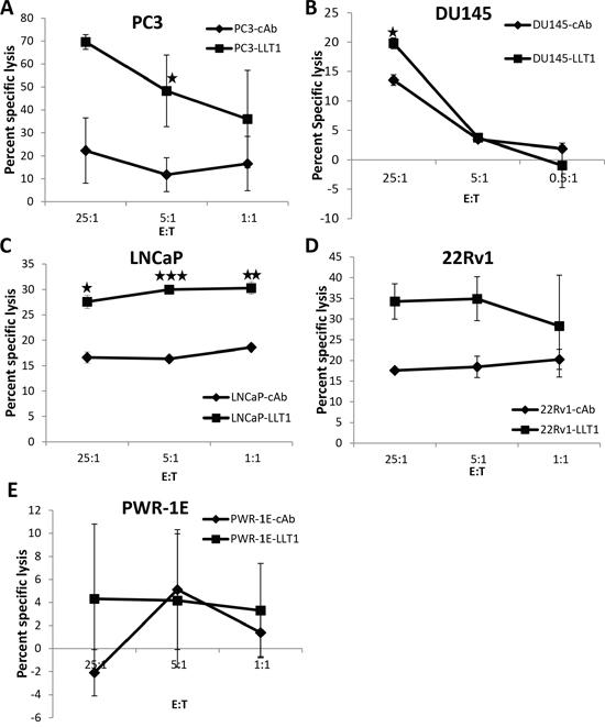 Blocking LLT1 on prostate cancer cells enhances NK cell-mediated lysis of prostate cancer cells.