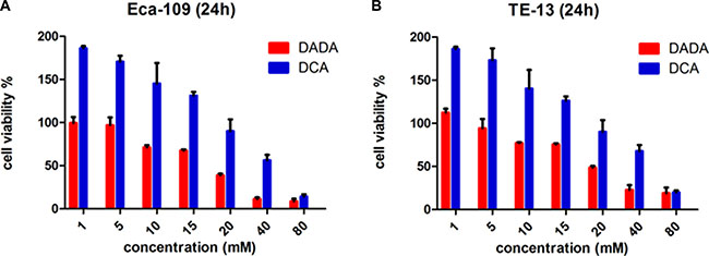 Toxicity of DADA and DCA on human esophageal squamous cell carcinoma cell lines.