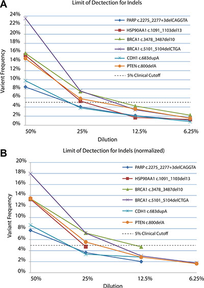 Limit of detection for known indels in non-normalized (A) and normalized (B) datasets.