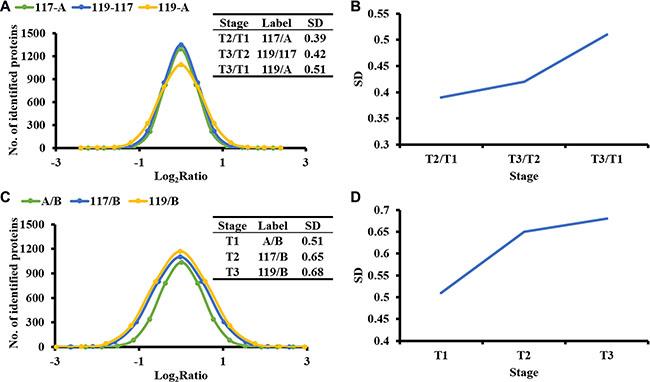 The heterogeneity of proteome samples increase with tumor development.