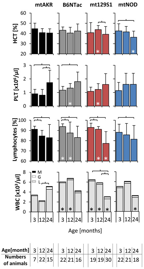 Polymorphism in mtDNA led to a reduced WBC in advanced-aged mice.