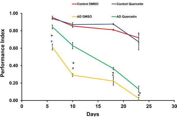 Quercetin ameliorated impaired climbing ability of