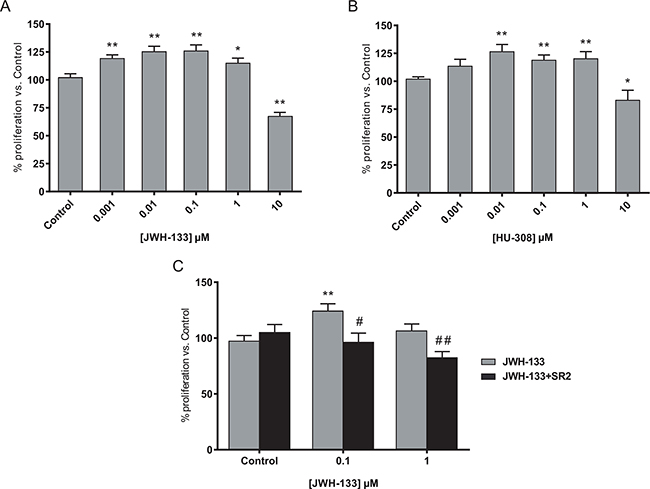 Biphasic effect of CB2 agonists on colon cancer cell line.