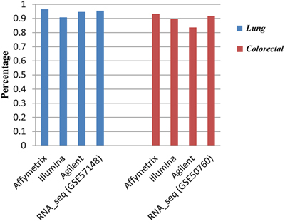 The percentage of the gene pairs with significantly stable REOs (FDR<0.01) in all measured gene pairs.