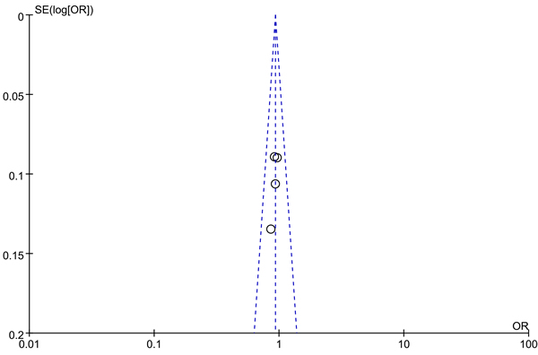 Funnel plot on the association of rs6983267 variant and breast cancer in a fixed-effect model (recessive model ).