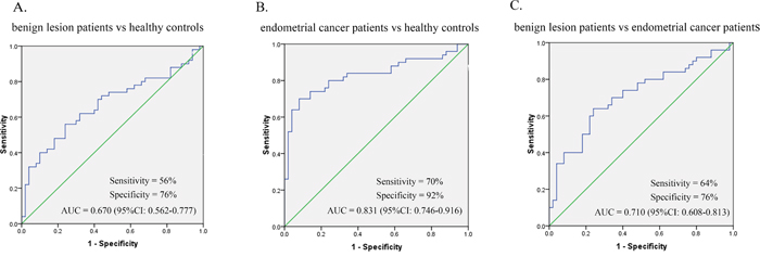ROC curve analysis for evaluating serum miR-21 diagnostic performance.