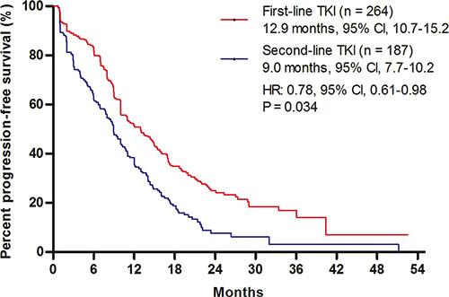 Comparison of progression-free survival (PFS).