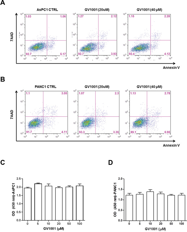 Direct cytotoxic effect of GV1001 in PDAC cell lines.