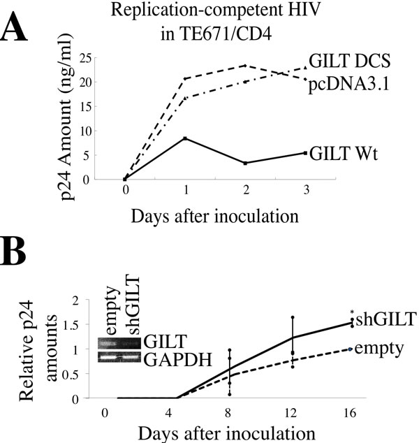GILT restricts HIV-1 replication.