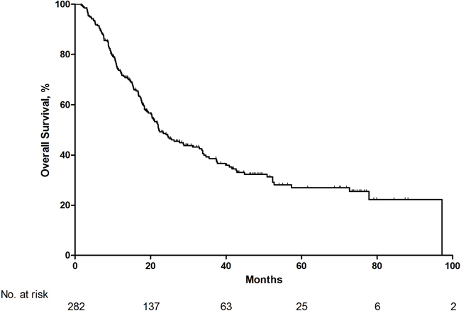 Overall survival for total patients with metastatic renal cell carcinoma.