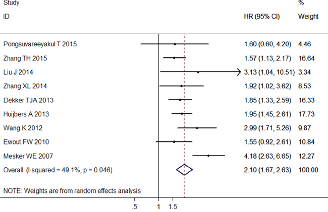 Forest plots of the overall outcome for disease-free survival (DFS).
