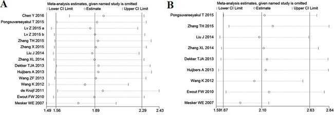 Effect of individual studies on pooled hazard ratios (HR) for the relationship between tumor-stroma ratio (TSR) and prognosis of solid tumors.