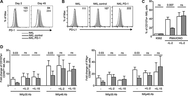 NK-cell hyporesponsiveness is directly related to PD-1 expression and is rescued by cytokines.