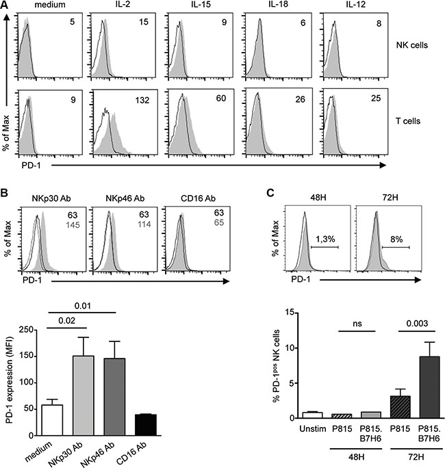 PD-1 is induced on control NK cells upon prolonged stimulation through the NKp30 or NKp46 activating receptors.