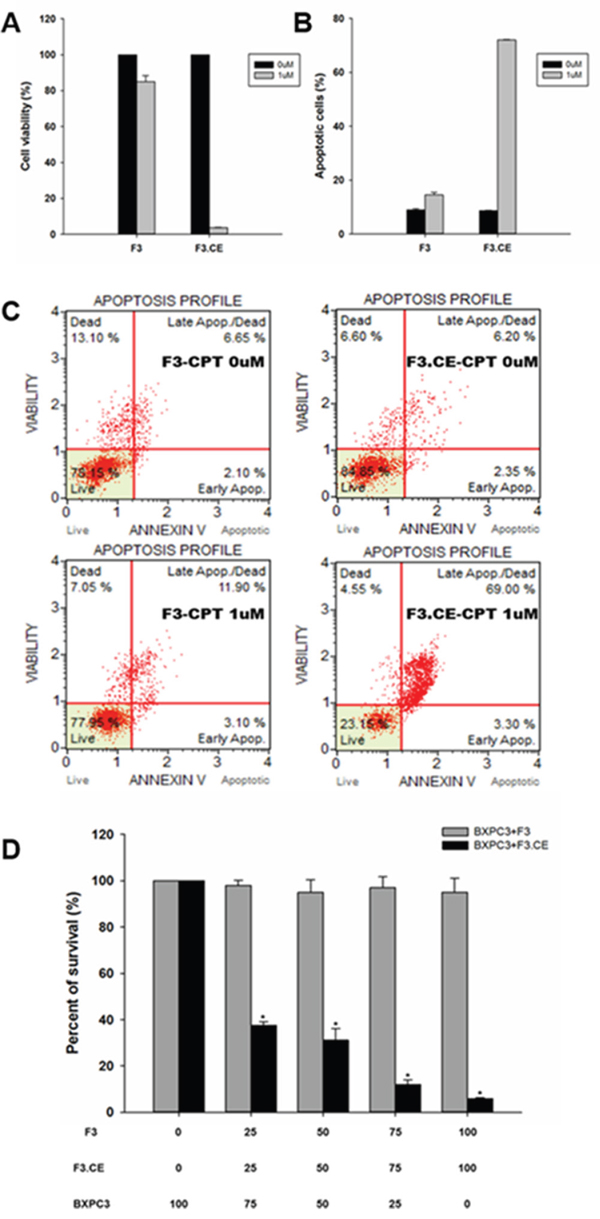 Assessment of apoptosis by BxPC3 cells were treated with F3 or F3.CE and CPT-11.