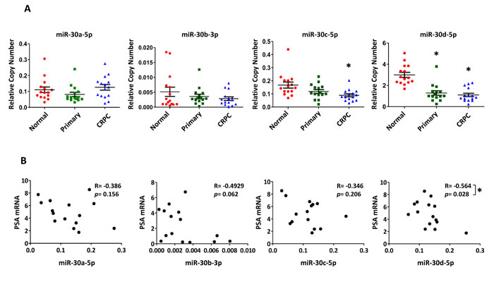Differential expression of miR-30c-5p and miR-30d-5p in human PCa and correlation with PSA mRNA levels.