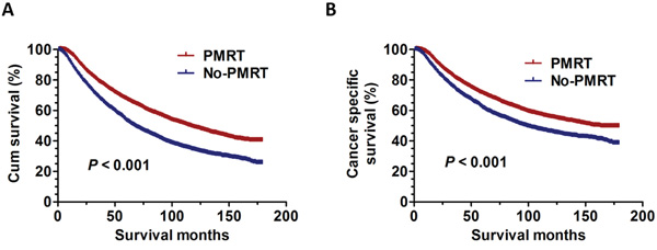 The survival curves in breast cancer patients with PMRT and No-PMRT between 1998 and 2001.