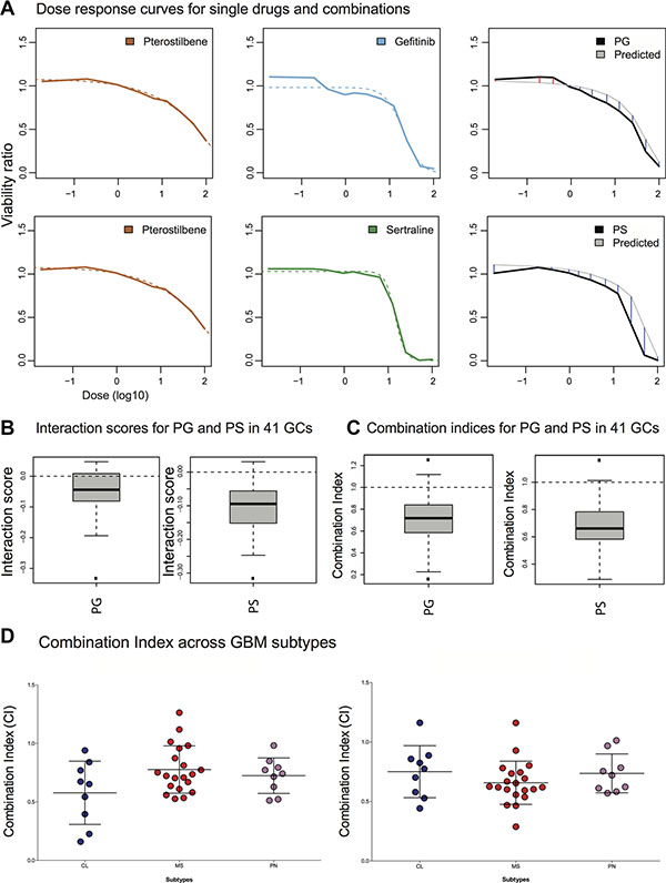 Measurement of pterostilbene induced potentiation across 41 GC cultures.
