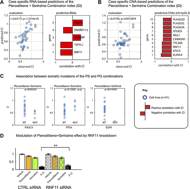 Predictive markers of synergy between pterostilbene, sertraline and gefitinib in glioblastoma cell (GC) cultures.