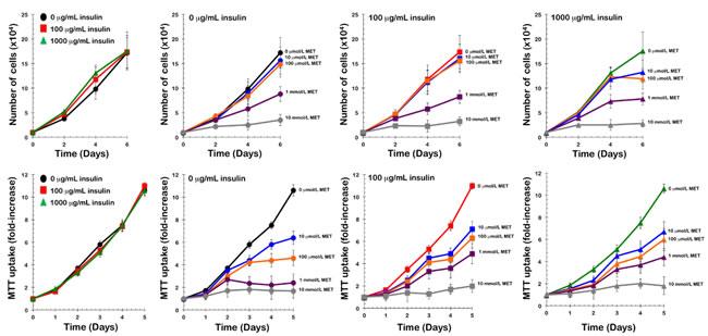 Metformin inhibits insulin-independent growth of PIK3CA-mutated tumor cells in vitro.