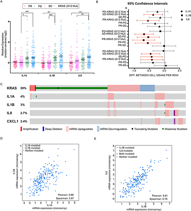 A panel of inflammatory cytokines correlates with cetuximab response in colorectal patients.