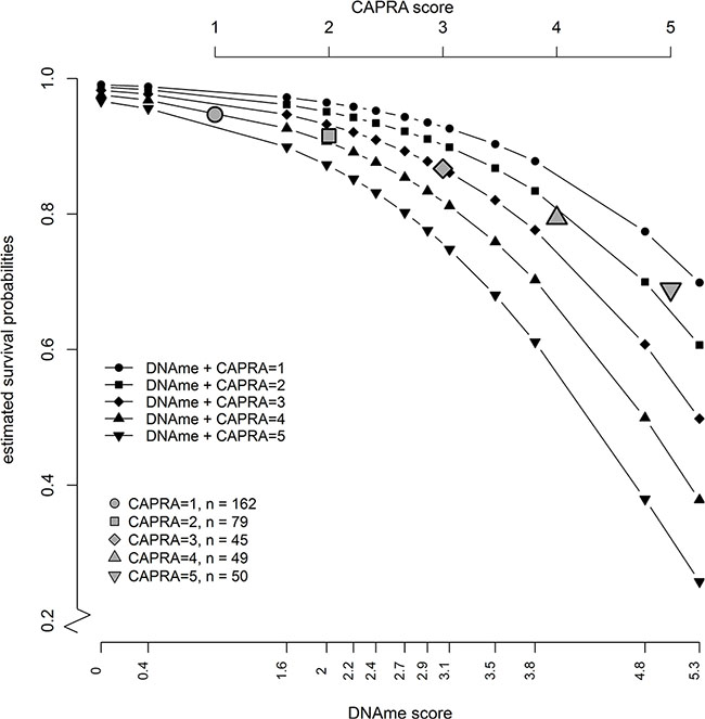 Estimated absolute risk values from a Cox model with combined risk score as predictors (black symbols) show that a patient with any given CAPRA score would be likely to get a more accurate risk stratification depending on the level of methylation (DNAme) of the six genes in the methylation score.