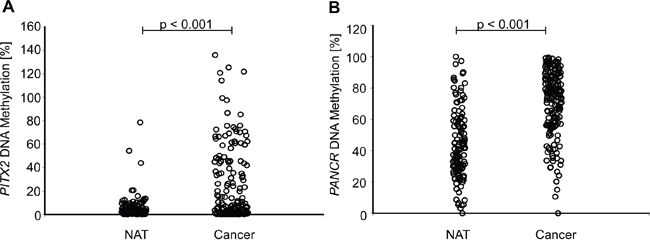 Comparison of PITX2 A. and PANCR B. methylation in tumor and normal adjacent tissue (NAT).