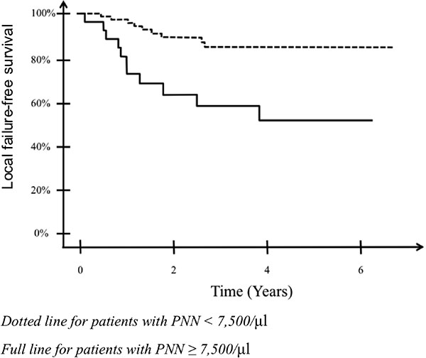 Estimated survival without local failure in patients with or without neutrophilia.